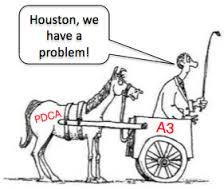 A3 Thinking para resolución de problemas