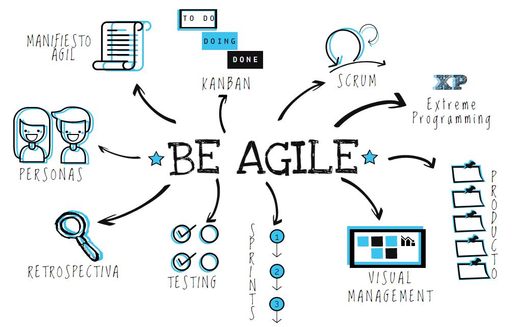 Talentix | Aprender a Gestionar Proyectos con Enfoque Predictivo y Agile